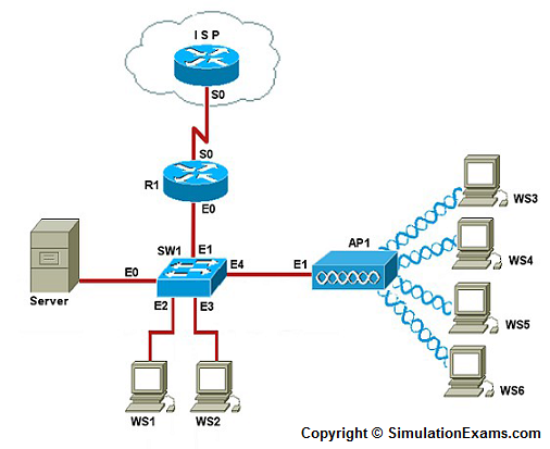 Configure basic parameters of an access point ap network diagram ccuart Image collections