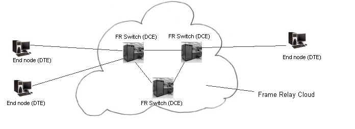 Frame Relay Network Operation CCNA Tutorial